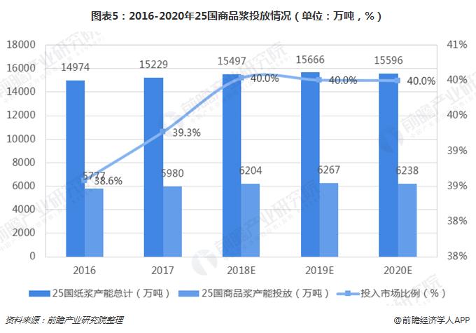 图表5:2016-2020年25国商品浆投放情况(单位:万吨,%)