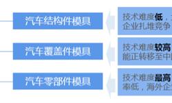 2018年中国<em>汽车模具</em>行业技术现状分析 汽车零部件模具技术待加强【组图】