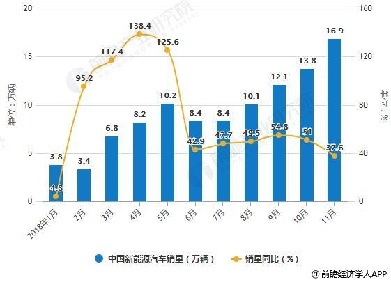 2018年1-11月中国新能源汽车产销量统计及增长情况