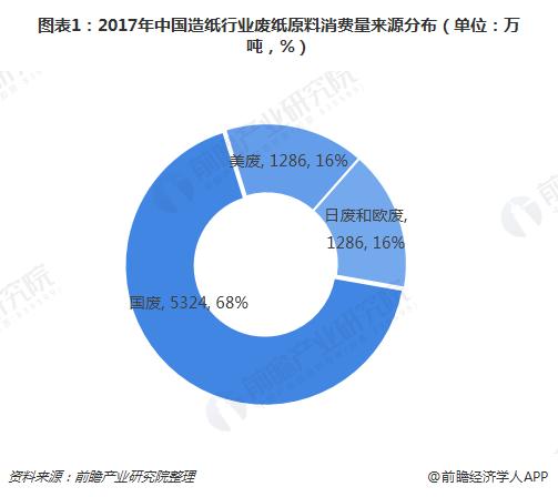 图表1:2017年中国造纸行业废纸原料消费量来源分布(单位:万吨,%)