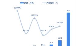 一文了解全球动力电池市场发展情况 中日韩三足鼎立【组图】