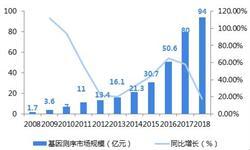 2018中国基因测序行业现状及2019年发展前景分析 资本掀起投资热潮【组图】