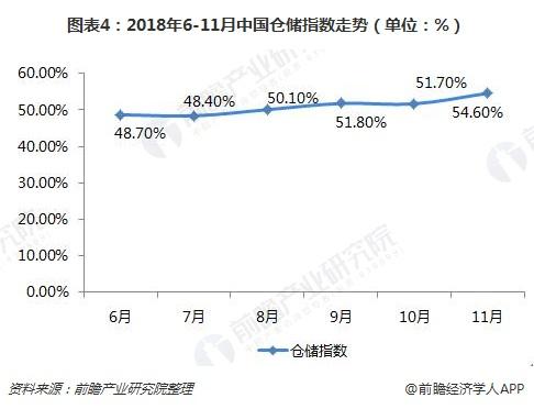 图表4:2018年6-11月中国仓储指数走势(单位:%)