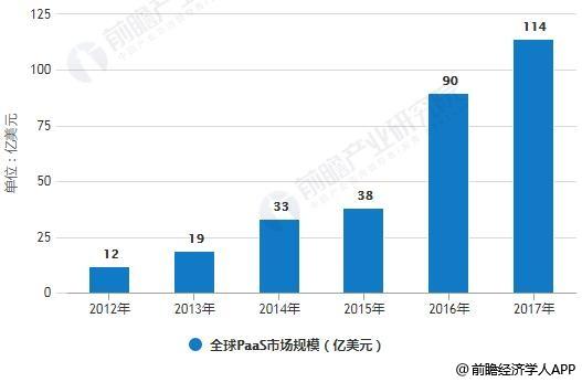 2012-2017年全球PaaS市场规模统计情况