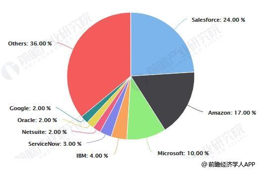 2017年全球PaaS市场份额比例统计情况