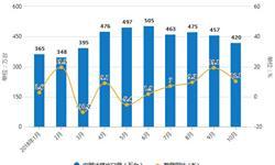 10月全国<em>冰箱</em>产量再次下降 累计产量为6702.1万台