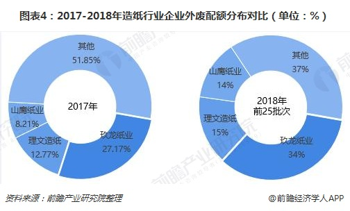 图表4:2017-2018年造纸行业企业外废配额分布对比(单位:%)