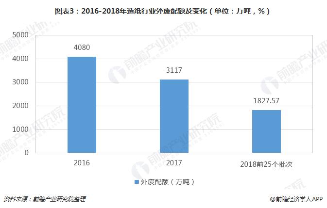 图表3:2016-2018年造纸行业外废配额及变化(单位:万吨,%)