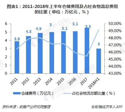 图表1:2011-2018年上半年仓储费用及占社会物流总费用的比重(单位:万亿元,%)
