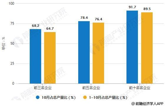 2018年10月动力电池企业生产集中度水平统计情况