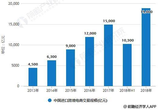 2013-2018年中国进口跨境电商交易规模统计情况及预测