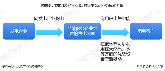 图表5:节能服务企业组建的售电公司业务模式分析