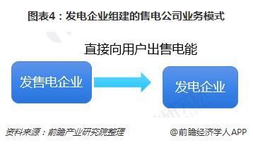 图表4:发电企业组建的售电公司业务模式