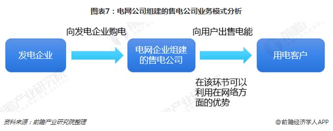图表7:电网公司组建的售电公司业务模式分析
