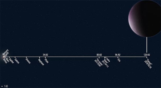 冥王星离太阳最远?科学家发现太阳系最远天体2018 VG18 绕日一周需1000多年
