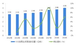 2018年<em>再生资源</em>行业发展现状与2019年前景析 贸易逆差明显【组图】
