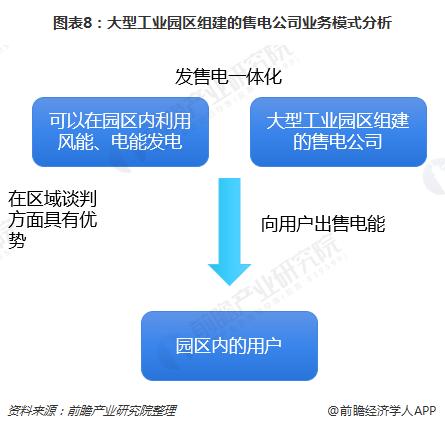 图表8:大型工业园区组建的售电公司业务模式分析
