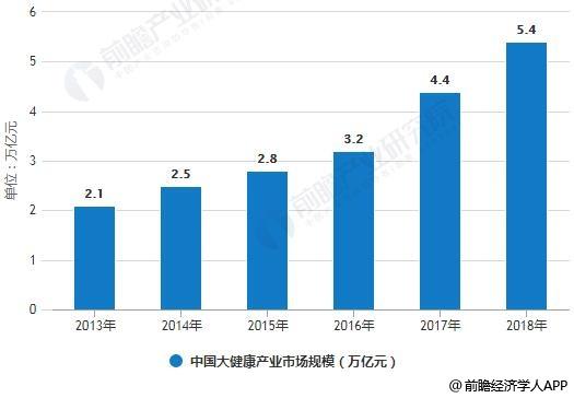 2013-2018年中国大健康产业市场规模统计情况及预测