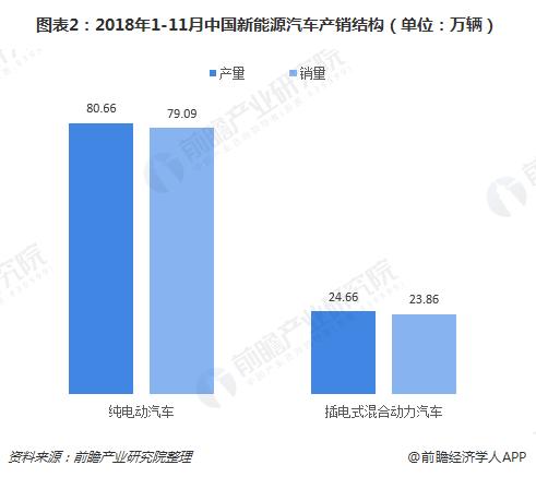 图表2:2018年1-11月中国新能源汽车产销结构(单位:万辆)