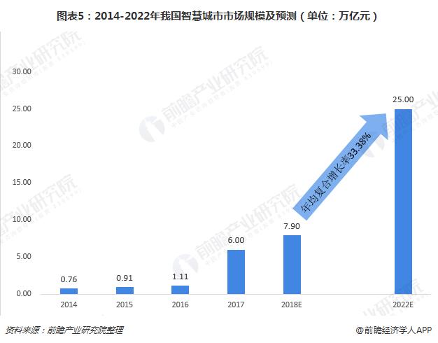 图表5:2014-2022年我国智慧城市市场规模及预测(单位:万亿元)