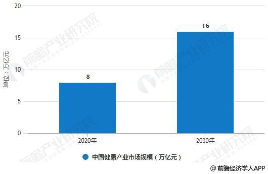 2020-2030年中国健康产业市场规模目标统计情况及预测