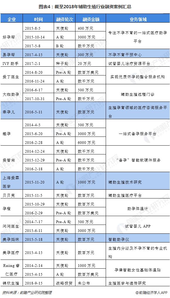 图表4:截至2018年辅助生殖行业融资案例汇总