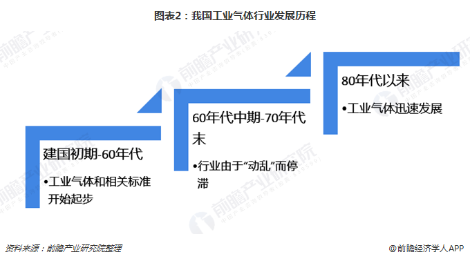 图表2:我国工业气体行业发展历程