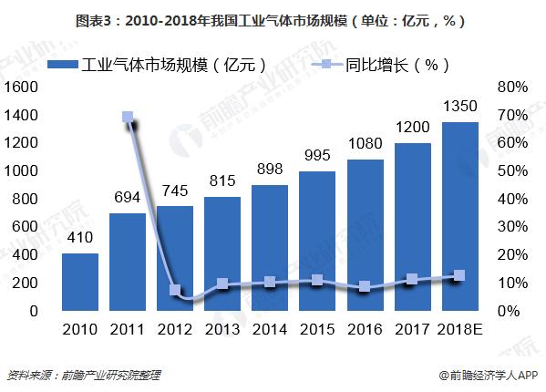 图表3:2010-2018年我国工业气体市场规模(单位:亿元,%)