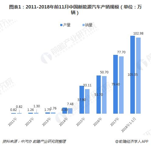 图表1:2011-2018年前11月中国新能源汽车产销规模(单位:万辆)