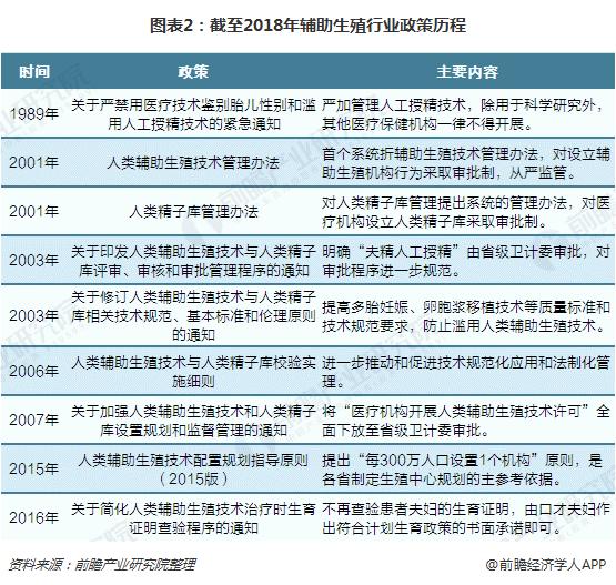 图表2:截至2018年辅助生殖行业政策历程