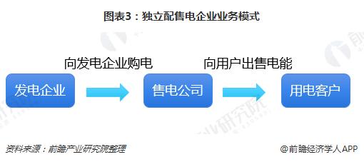 图表3:独立配售电企业业务模式