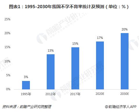 图表1:1995-2030年我国不孕不育率统计及预测(单位:%)