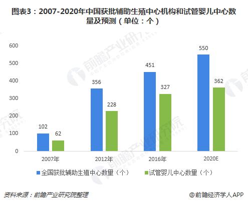 图表3:2007-2020年中国获批辅助生殖中心机构和试管婴儿中心数量及预测(单位:个)