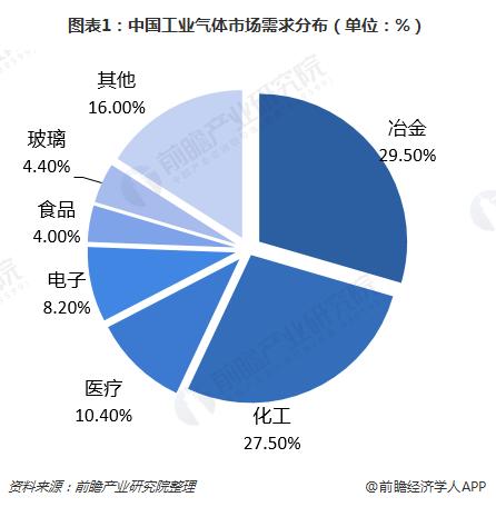 图表1:中国工业气体市场需求分布(单位:%)