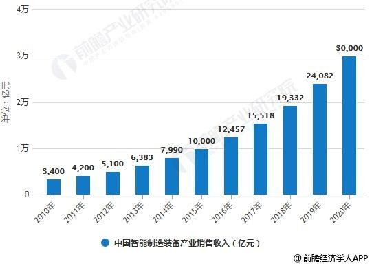 2010-2020年中国智能制造装备产业销售收入统计情况及预测