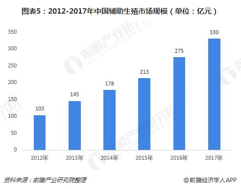 图表5:2012-2017年中国辅助生殖市场规模(单位:亿元)