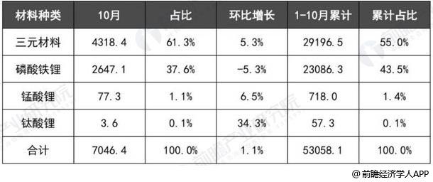 2018年1-10月我国动力电池产量统计及增长情况