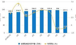 10月全国<em>乳制品</em>产量下降速度减缓 累计产量为2189.4万吨