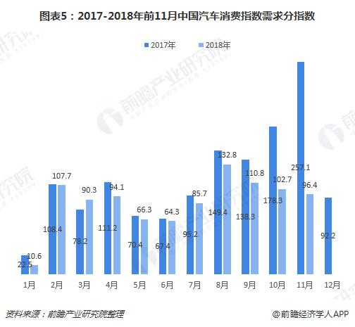图表5:2017-2018年前11月中国汽车消费指数需求分指数