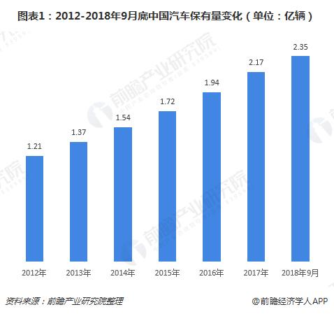 图表1:2012-2018年9月底中国汽车保有量变化(单位:亿辆)