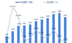 连续五个月销量下滑 十张图了解2018年1-11月中国汽车消费市场