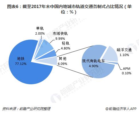 图表6:截至2017年末中国内地城市轨道交通各制式占比情况(单位:%)
