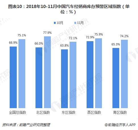 图表10:2018年10-11月中国汽车经销商库存预警区域指数(单位:%)