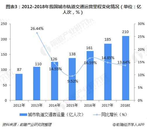 图表3:2012-2018年我国城市轨道交通运营里程变化情况(单位:亿人次,%)