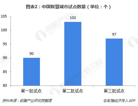 图表2:中国智慧城市试点数量(单位:个)