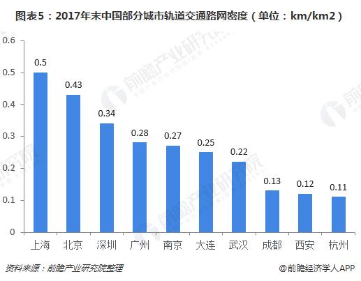 图表5:2017年末中国部分城市轨道交通路网密度(单位:km/km2)