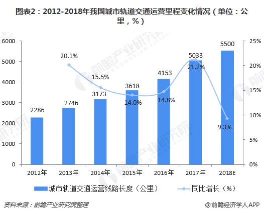 图表2:2012-2018年我国城市轨道交通运营里程变化情况(单位:公里,%)