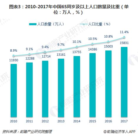 图表3:2010-2017年中国65周岁及以上人口数量及比重(单位:万人,%)