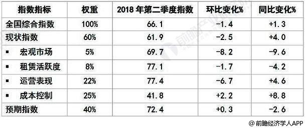 2018年二季度中国购物中心发展指数统计情况