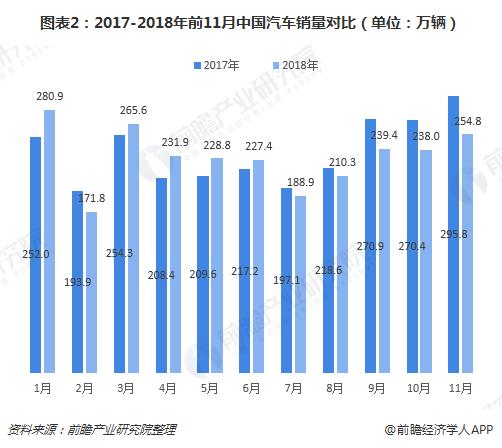 图表2:2017-2018年前11月中国汽车销量对比(单位:万辆)